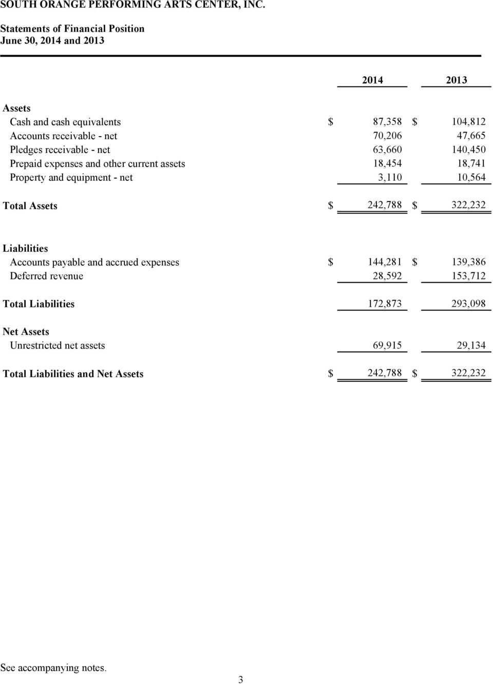 $ 242,788 $ 322,232 Liabilities Accounts payable and accrued expenses $ 144,281 $ 139,386 Deferred revenue 28,592 153,712 Total Liabilities