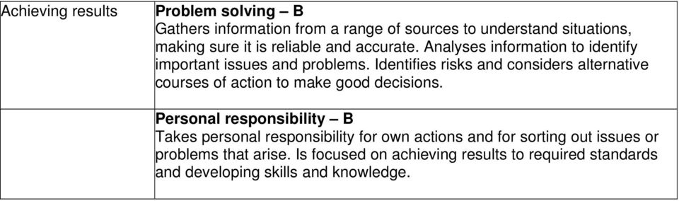 Identifies risks and considers alternative courses of action to make good decisions.