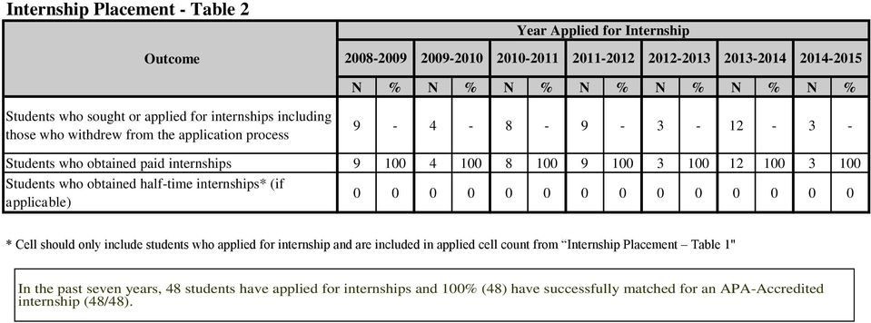 100 12 100 3 100 Students who obtained half-time internships* (if applicable) * Cell should only include students who applied for internship and are included in applied cell count