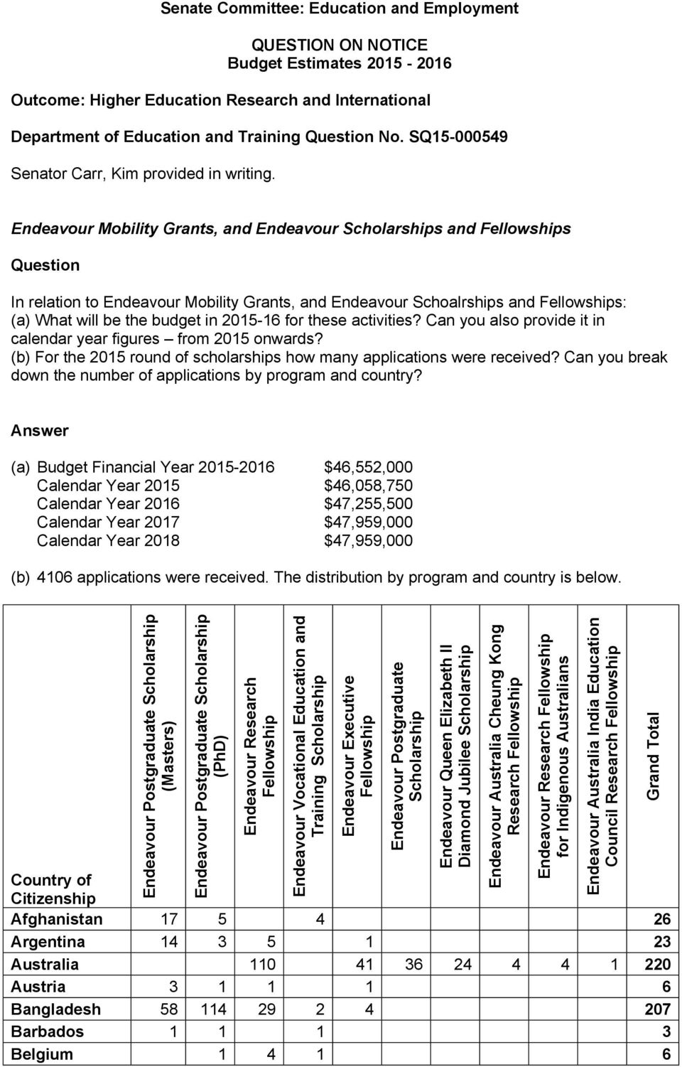 Endeavour Mobility Grants, and Endeavour s and s Question In relation to Endeavour Mobility Grants, and Endeavour Schoalrships and s: (a) What will be the budget in 2015-16 for these activities?
