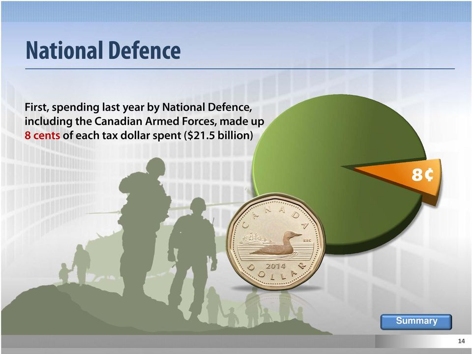 Canadian Armed Forces, made up 8cents of