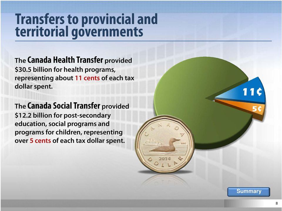 The Canada Social Transfer provided $12.