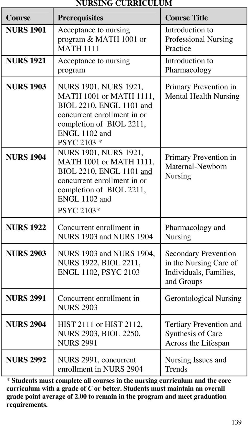 NURS 1901, NURS 1921, NURS 1904 MATH 1001 or MATH 1111, BIOL 2210, ENGL 1101 and concurrent enrollment in or completion of BIOL 2211, ENGL 1102 and PSYC 2103* Primary Prevention in Mental Health