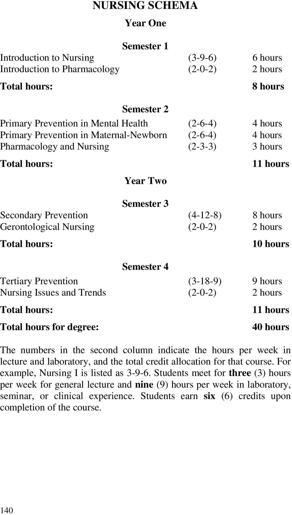 hours Semester 4 Tertiary Prevention (3-18-9) 9 hours Nursing Issues and Trends (2-0-2) 2 hours 11 hours Total hours for degree: 40 hours The numbers in the second column indicate the hours per week