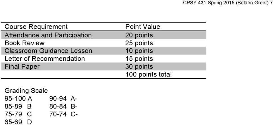 Final Paper Point Value 20 points 25 points 10 points 15 points 30 points 100