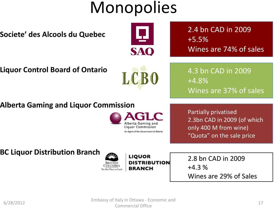 3 bn CAD in 2009 +4.8% Wines are 37% of sales Partially privatised 2.