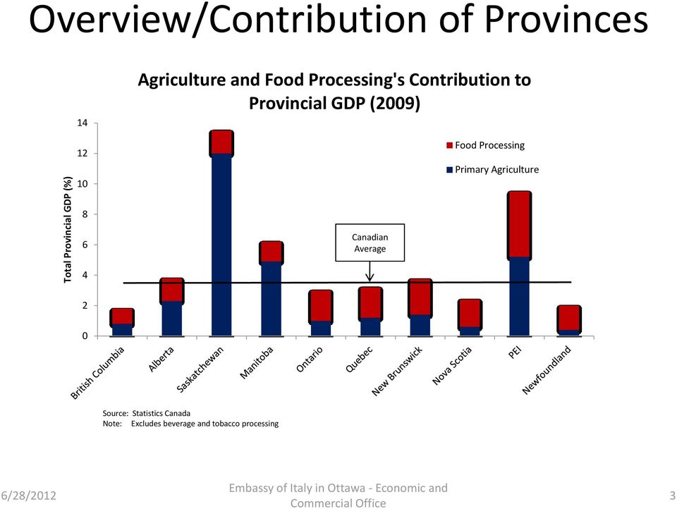 Food Processing Primary Agriculture 8 6 Canadian Average 4 2 0 Source: