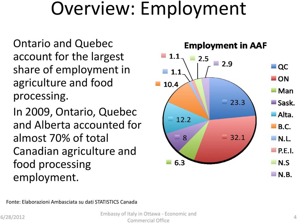 In 2009, Ontario, Quebec and Alberta accounted for almost 70% of total