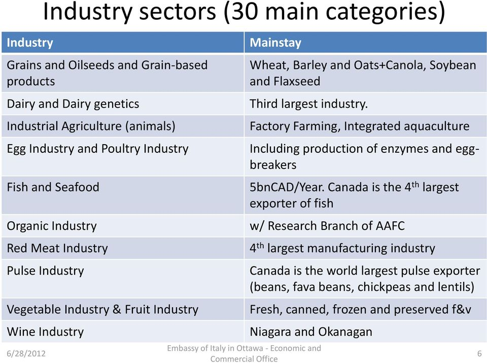 largest industry. Factory Farming, Integrated aquaculture Including production of enzymes and eggbreakers 5bnCAD/Year.