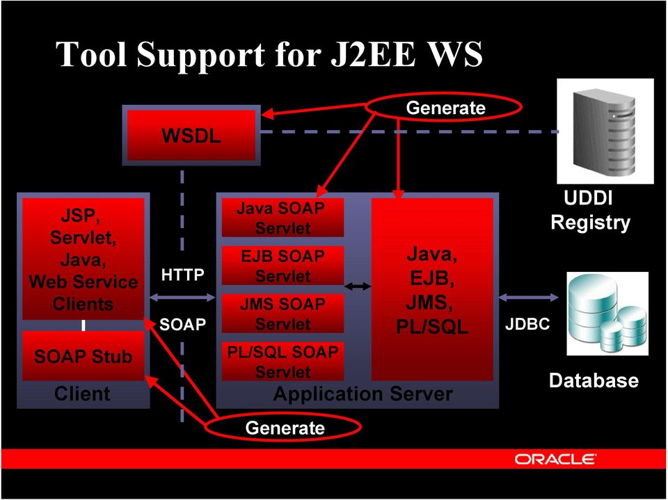 EJB SOAP Servlet JMS SOAP Servlet PL/SQL SOAP Servlet Java,