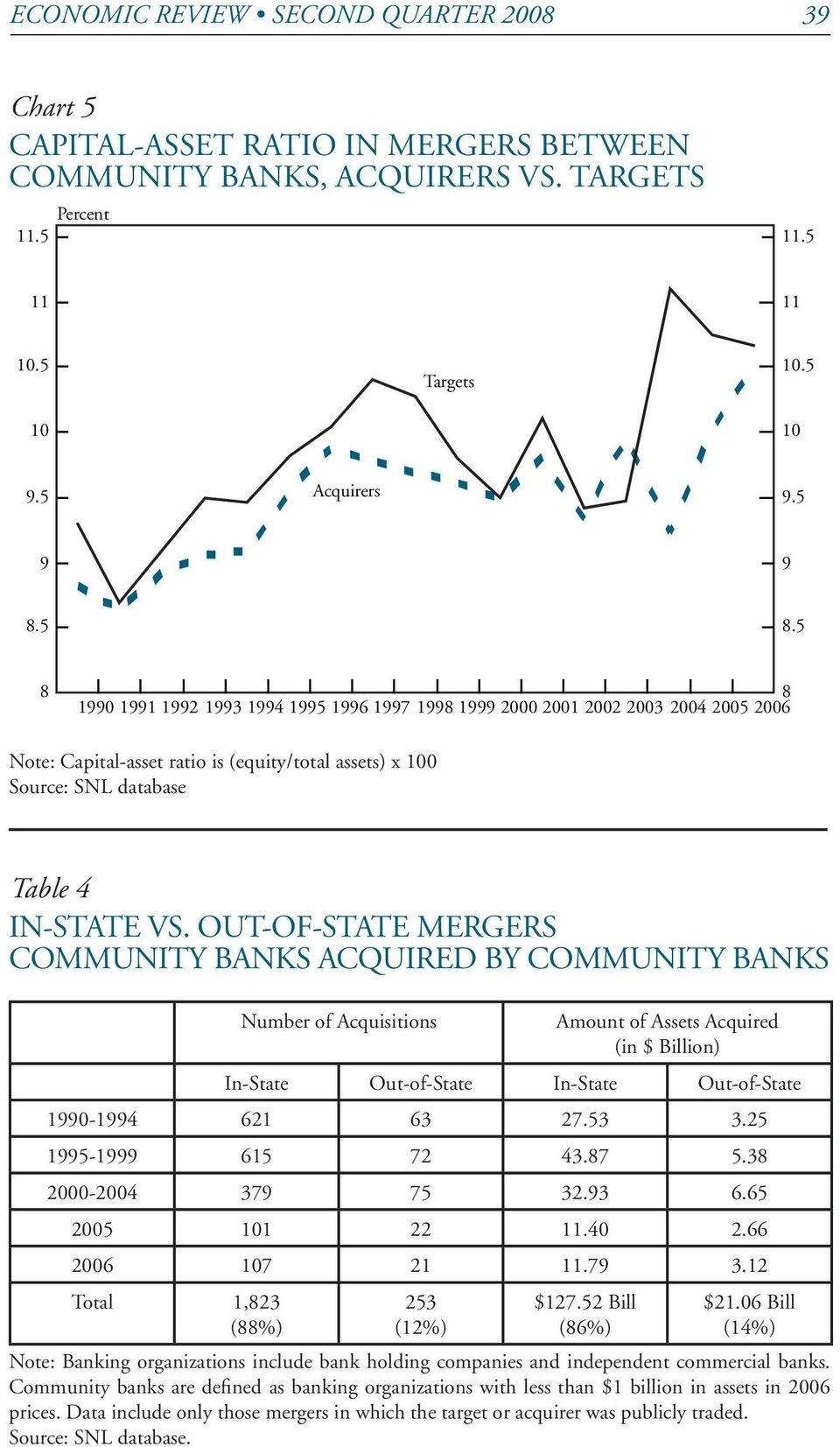 Out-of-State Mergers Community Banks Acquired by Community Banks Number of Acquisitions Amount of Assets Acquired (in $ Billion) In-State Out-of-State In-State Out-of-State 1990-1994 621 63 27.53 3.