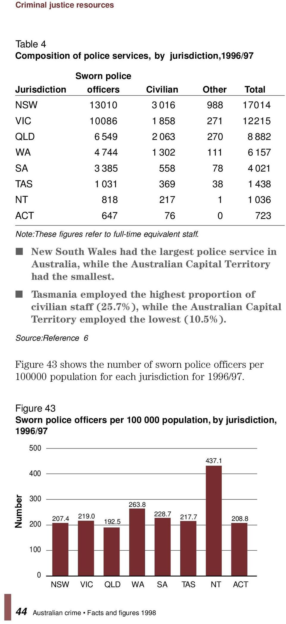 New South Wales had the largest police service in Australia, while the Australian Capital Territory had the smallest. Tasmania employed the highest proportion of civilian staff (25.