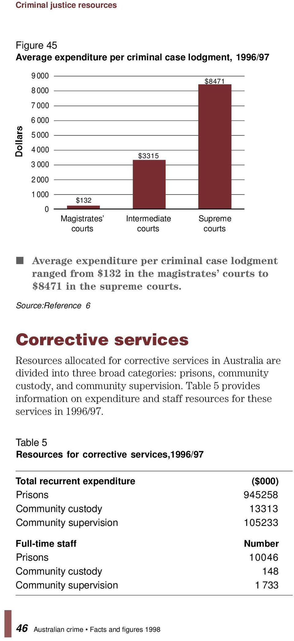 Corrective services Resources allocated for corrective services in Australia are divided into three broad categories: prisons, community custody, and community supervision.