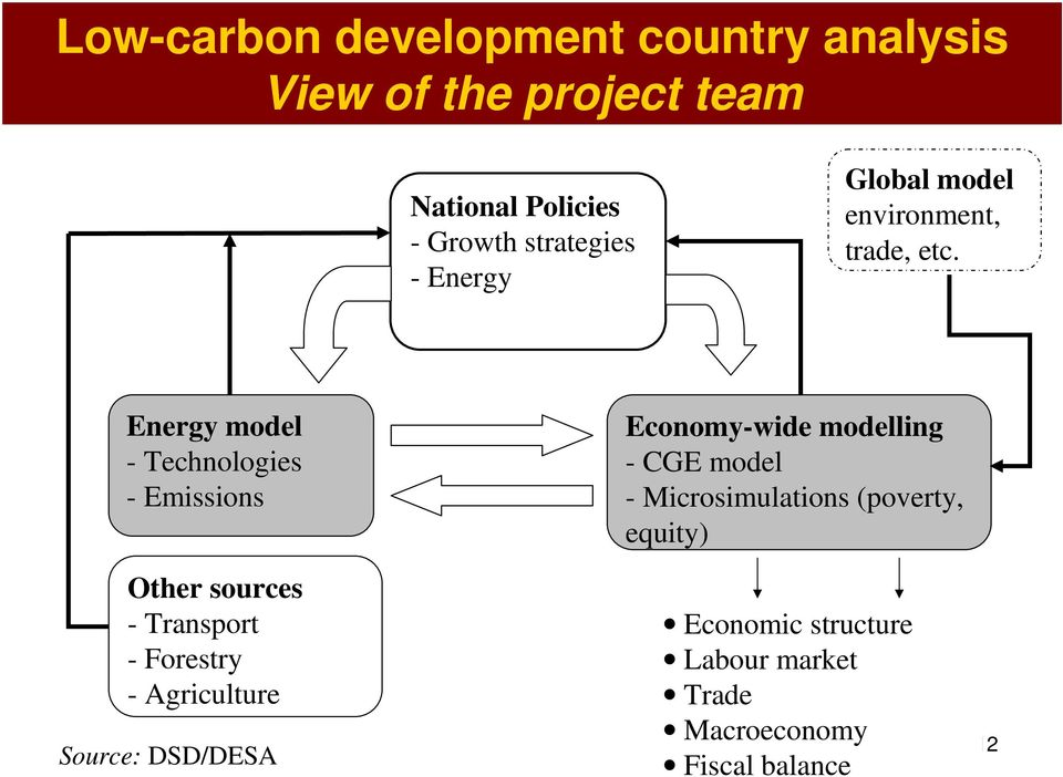 Energy model - Technologies - Emissions Other sources - Transport - Forestry - Agriculture Source: