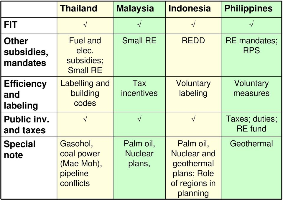 subsidies; Small RE Labelling and building codes Gasohol, coal power (Mae Moh), pipeline conflicts Small RE REDD
