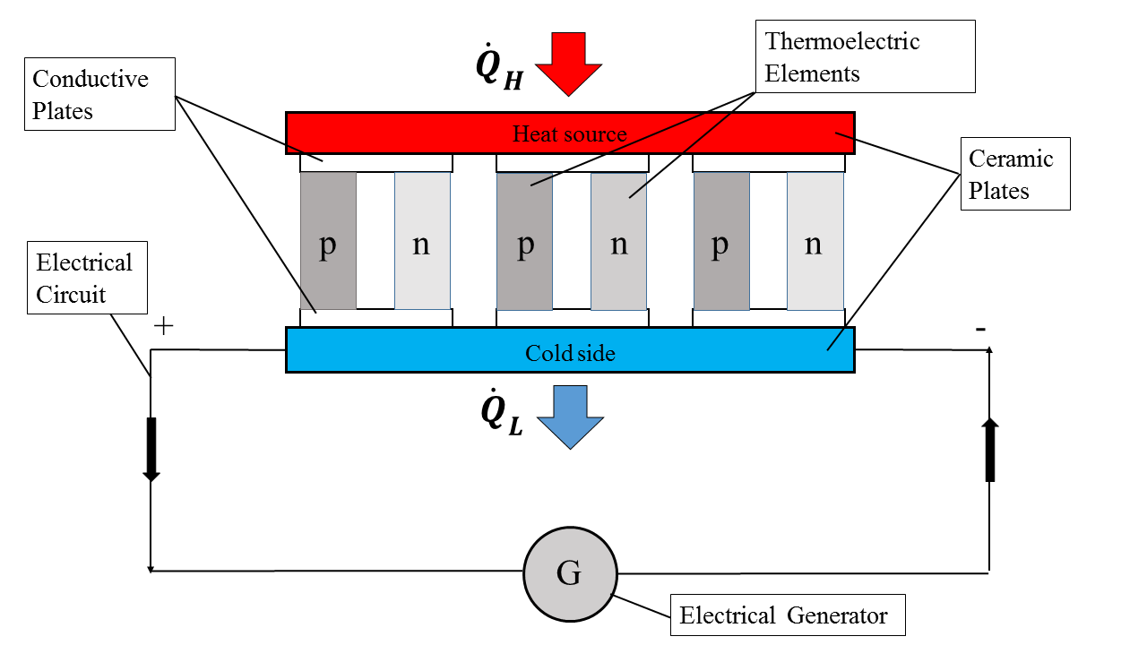 Energy Recovery Systems In Cars And Detail Study Of Flywheel How Does An Electric Generator Work Thermal Teg Generators S
