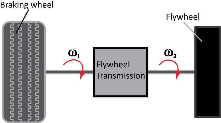 Energy recovery systems in cars and detail study of flywheel