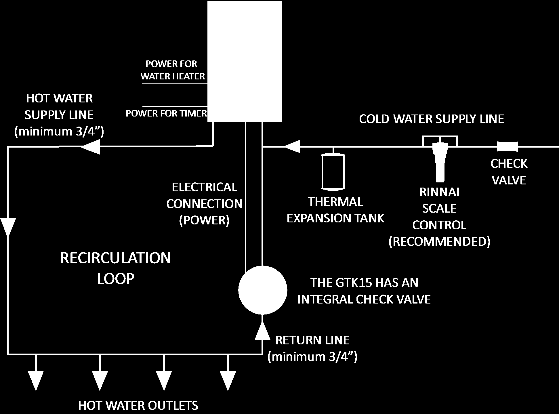 Rinnai Circ Logic With Grundfos Gtk15 Kit Description Pdf Taco Pump Wire Diagram Timers Pipe Length Equivalent 1 Using 120 F Up To