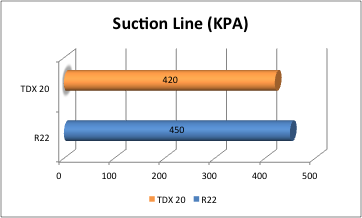 Bluon TdX 20 Compared to R22 Testing Performance Summary