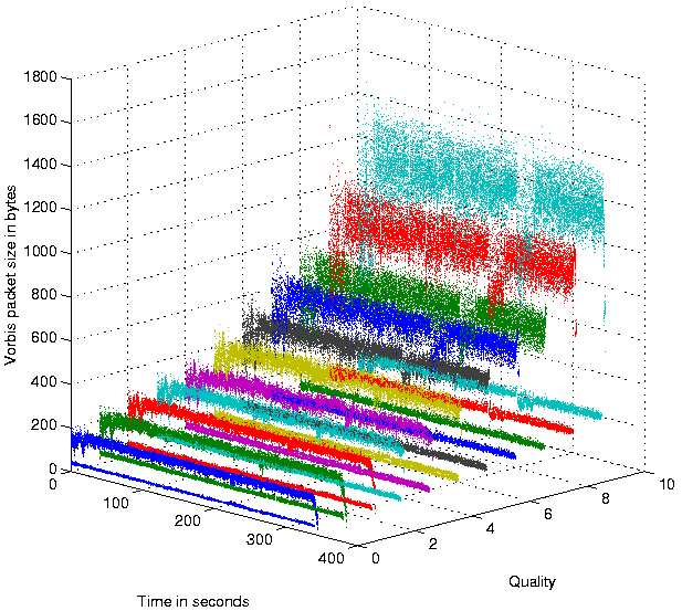 A System for Real-Time High-Quality Audio Streaming - PDF