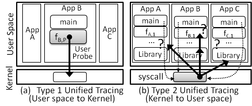Uscope: A Scalable Unified Tracer from Kernel to User Space - PDF