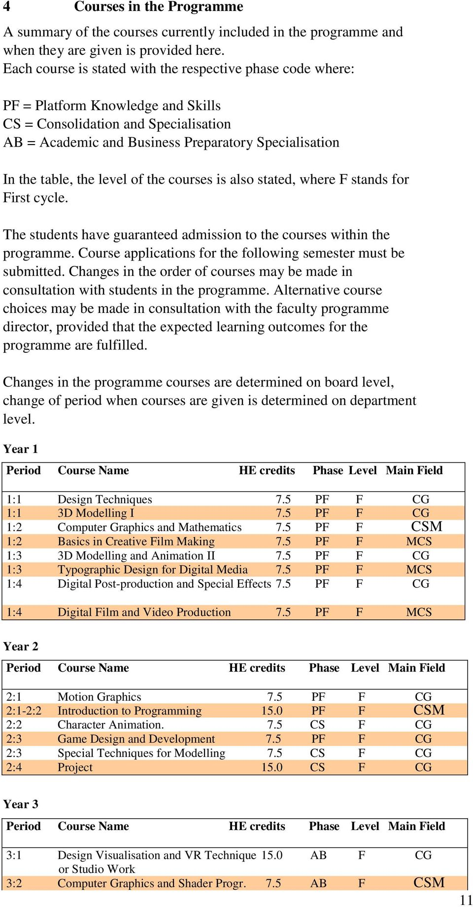 table, the level of the courses is also stated, where F stands for First cycle. The students have guaranteed admission to the courses within the programme.