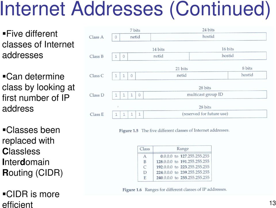 first number of IP address Classes been replaced with