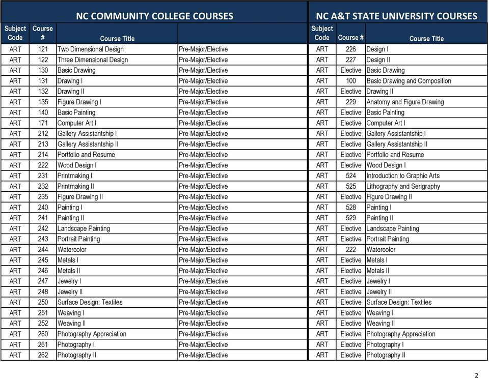 COMPREHENSIVE ARTICULATION AGREEMENT Transfer Course List