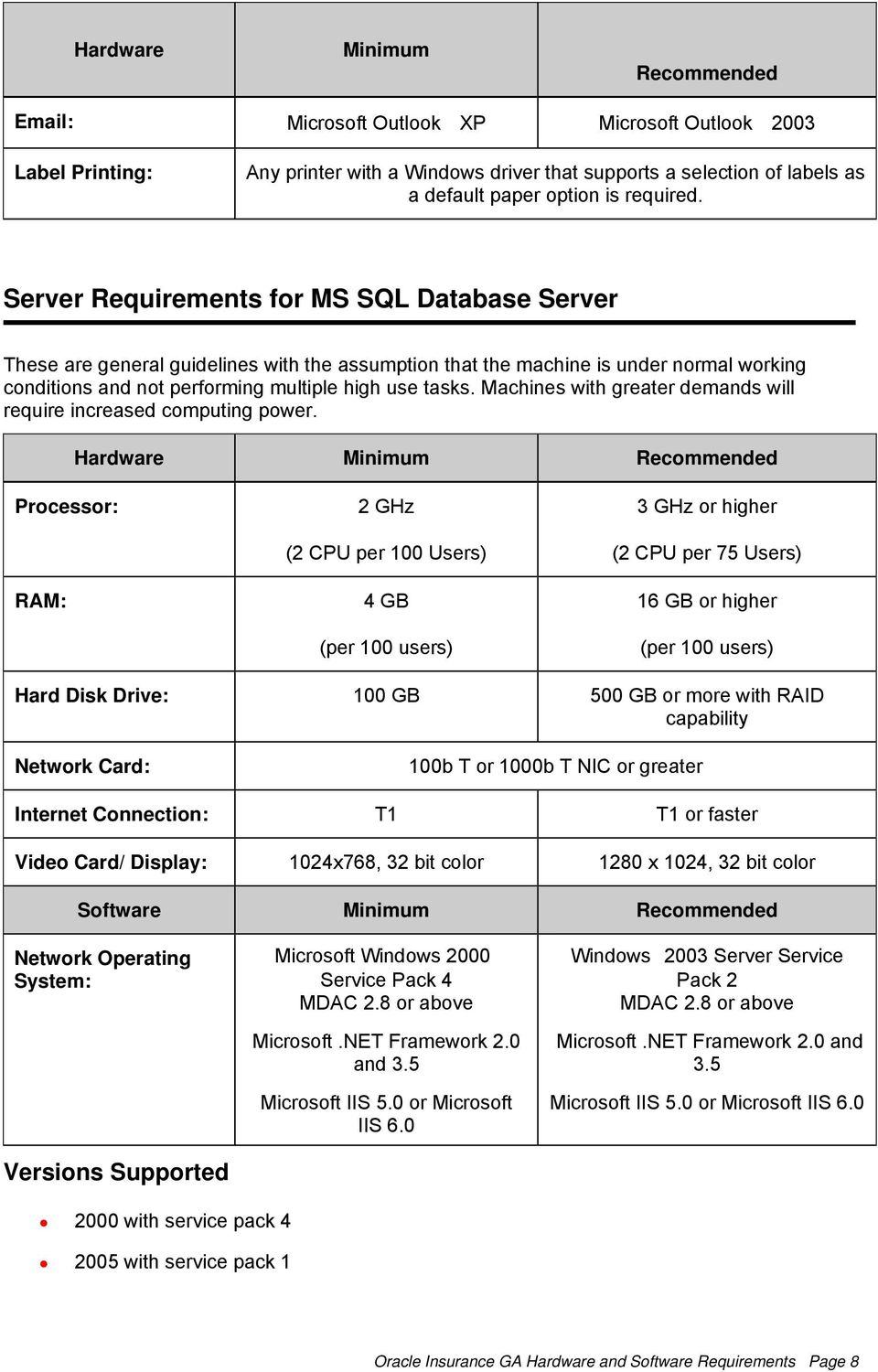 Server Requirements for MS SQL Database Server These are general guidelines with the assumption that the machine is under normal working conditions and not performing multiple high use tasks.