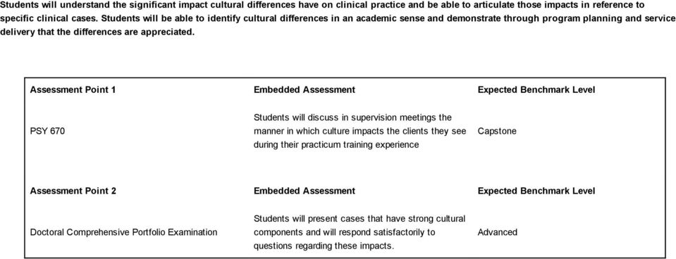 Assessment Point 1 Embedded Assessment Expected Benchmark Level PSY 670 Students will discuss in supervision meetings the manner in which culture impacts the clients they see during their practicum