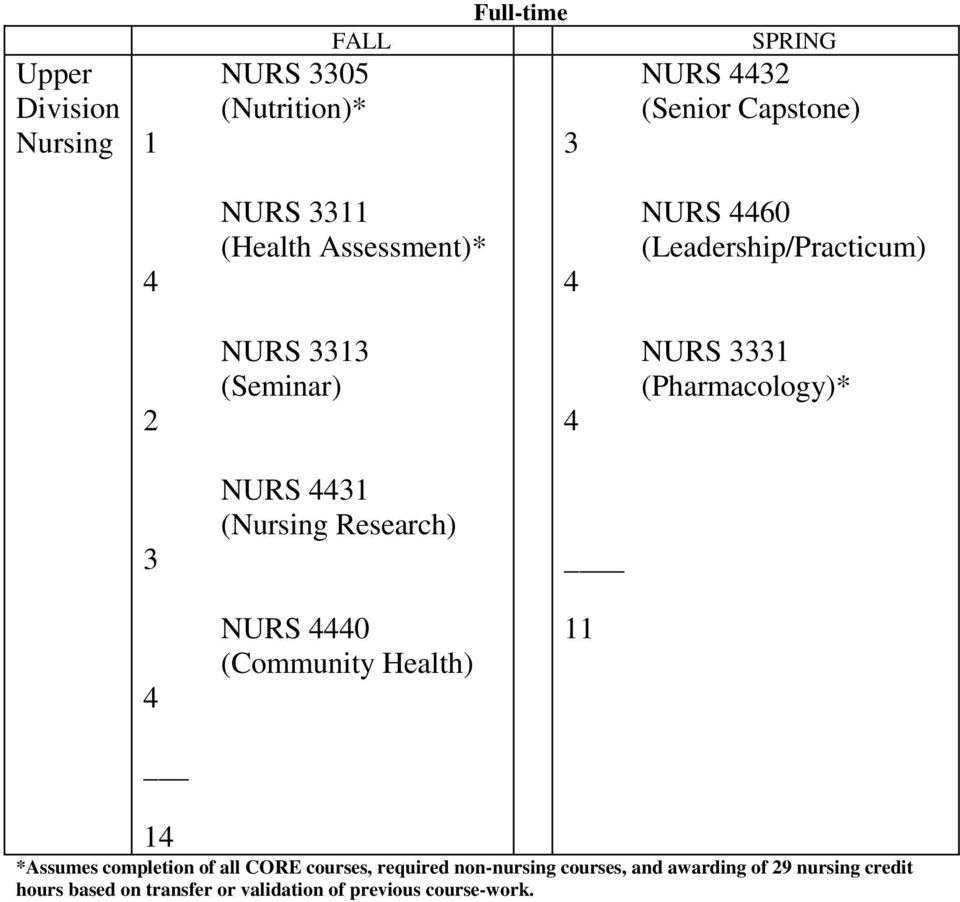 (Nursing Research) _ NURS 0 (Community Health) 11 1 *Assumes completion of all CORE courses, required