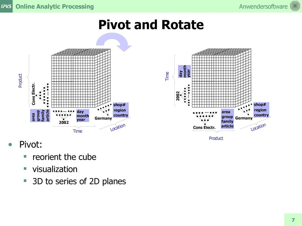 Rotate Pivot: reorient the cube