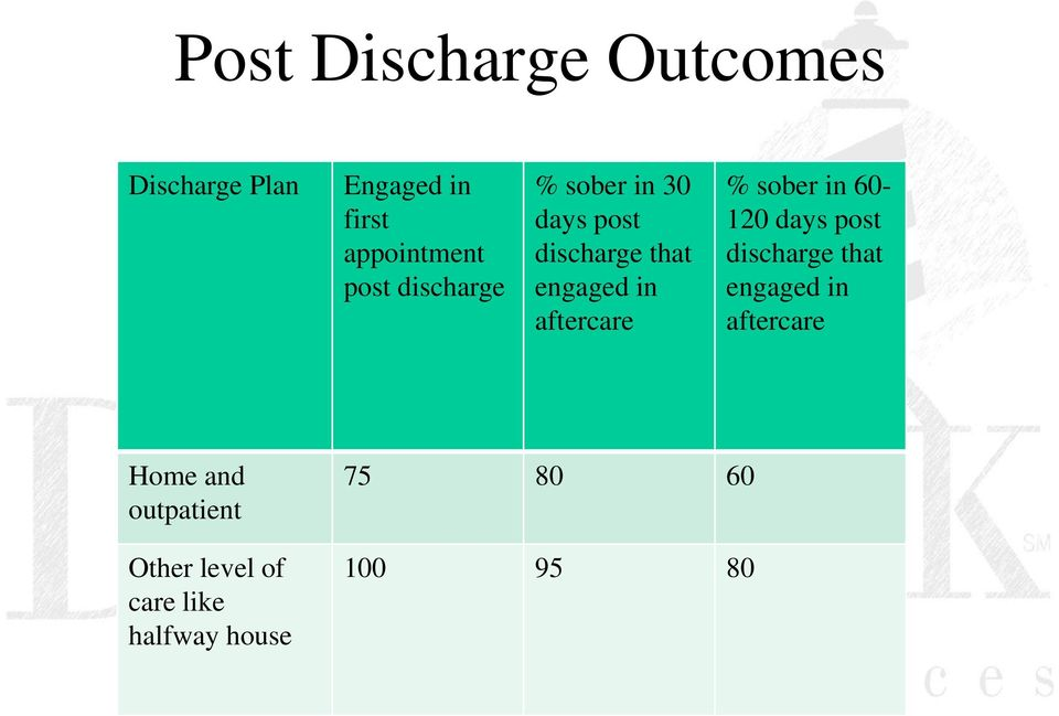 aftercare % sober in 60-120 days post discharge that engaged in
