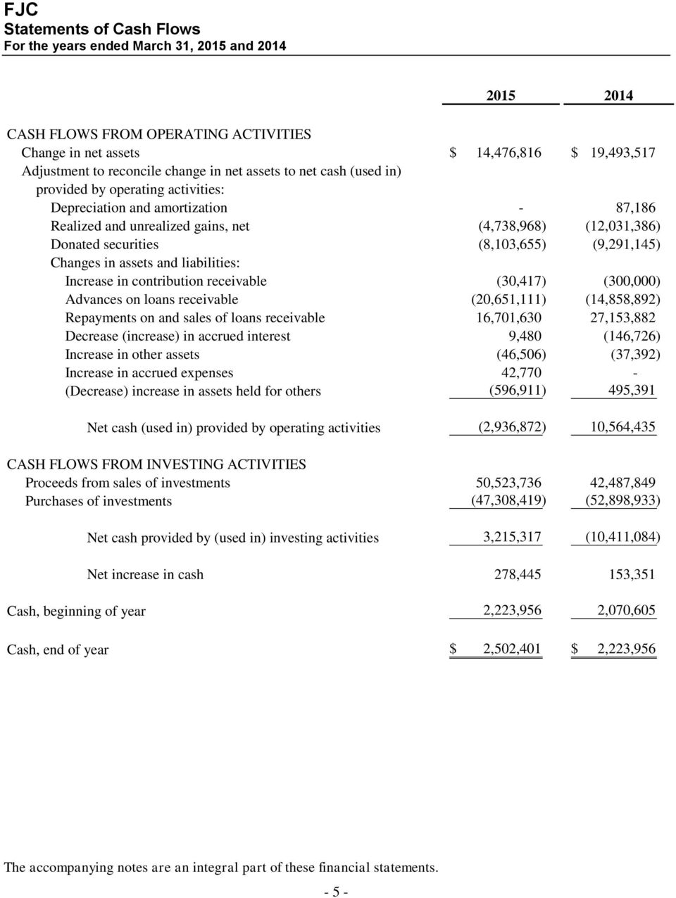 assets and liabilities: Increase in contribution receivable (30,417) (300,000) Advances on loans receivable (20,651,111) (14,858,892) Repayments on and sales of loans receivable 16,701,630 27,153,882