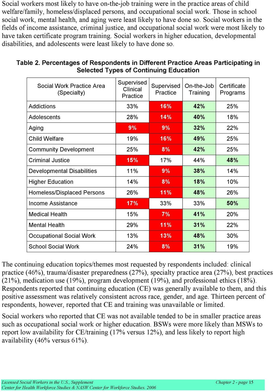 Social workers in the fields of income assistance, criminal justice, and occupational social work were most likely to have taken certificate program training.