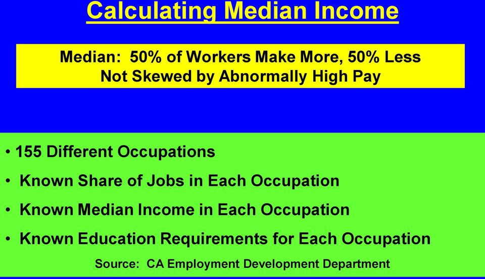 Jobs in Each Occupation Known Median Income in Each Occupation Known