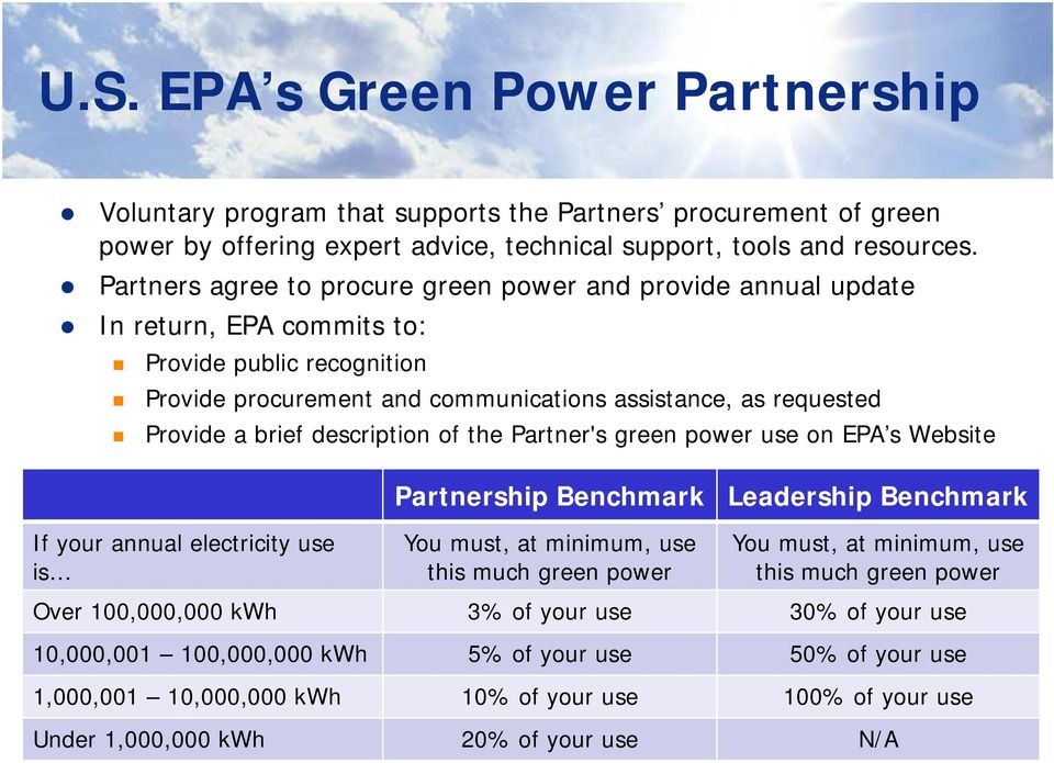 description of the Partner's green power use on EPA s Website If your annual electricity use is Partnership Benchmark You must, at minimum, use this much green power Leadership Benchmark You must, at
