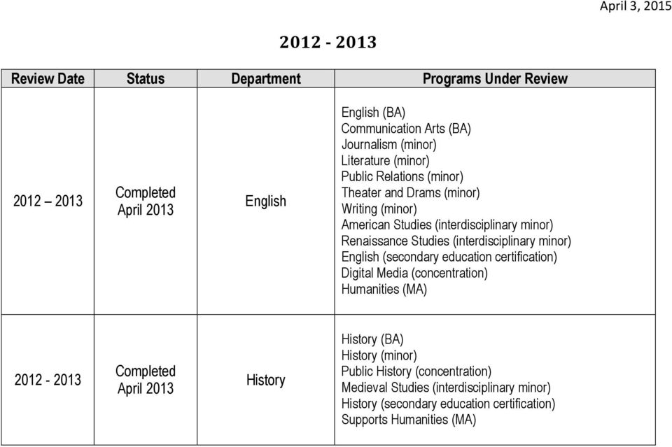 minor) English (secondary education certification) Digital Media (concentration) Humanities (MA) 2012-2013 April 2013 History History