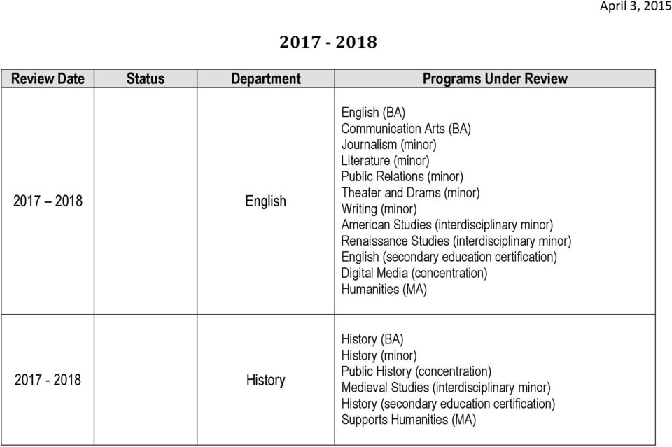 minor) English (secondary education certification) Digital Media (concentration) Humanities (MA) 2017-2018 History History (BA)