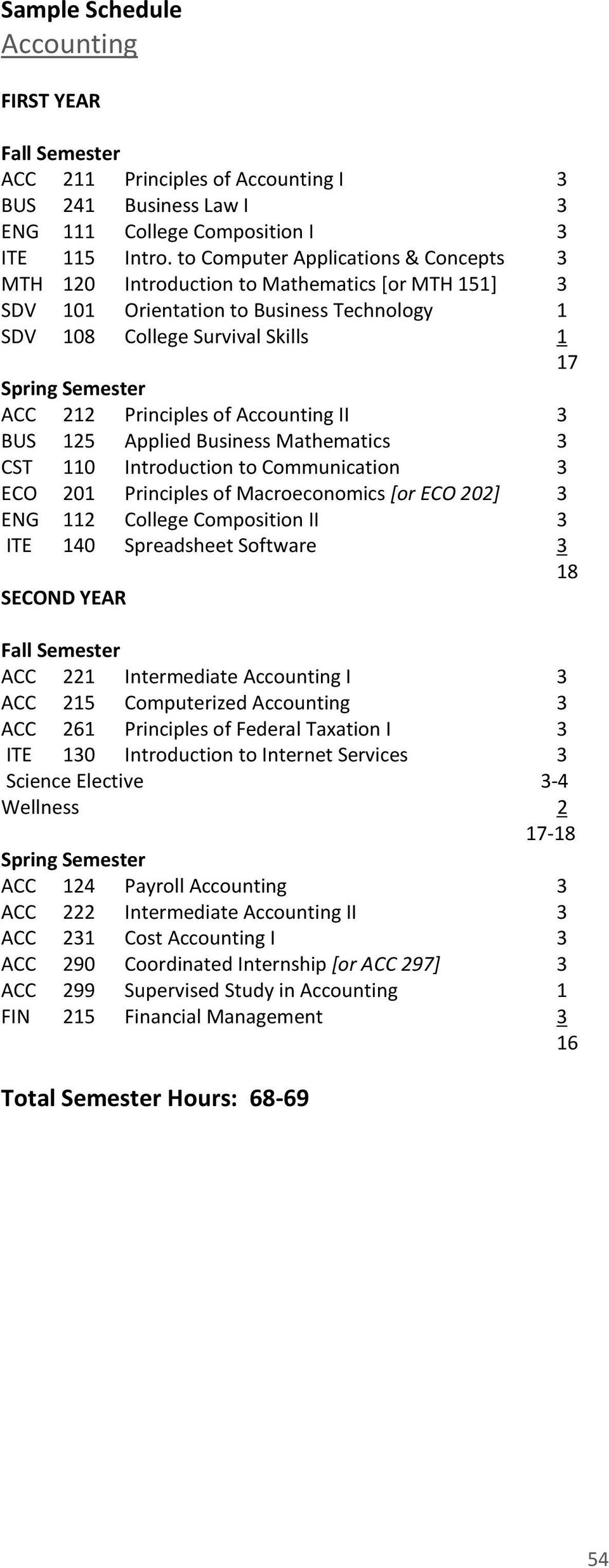 Mathematics 3 CST 110 Introduction to Communication 3 ECO 201 Principles of Macroeconomics [or ECO 202] 3 ENG 112 College Composition II 3 ITE 140 Spreadsheet Software 3 18 SECOND YEAR ACC 221