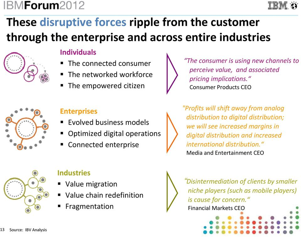"Consumer Products CEO Enterprises Evolved business models Optimized digital operations Connected enterprise Industries Value migration Value chain redefinition Fragmentation ""Profits will shift"