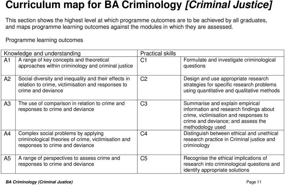 Programme learning outcomes Knowledge and understanding A1 A range of key concepts and theoretical approaches within criminology and criminal justice Practical skills C1 Formulate and investigate