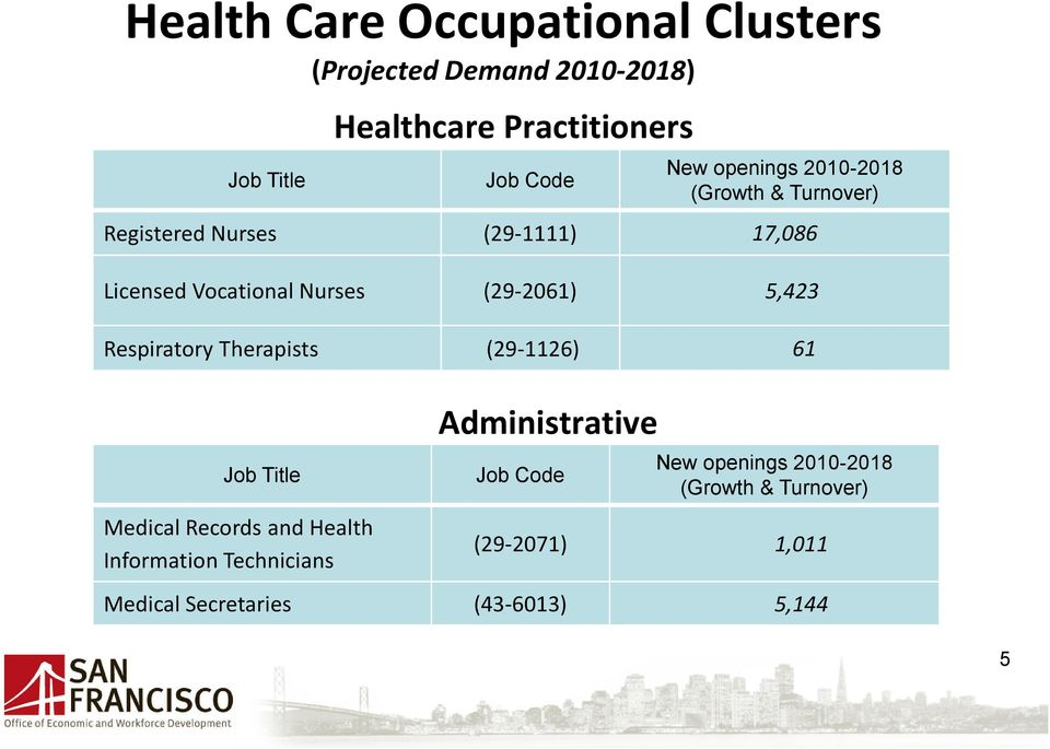 5,423 Respiratory Therapists (29-1126) 61 Job Title Medical Records and Health Information Technicians