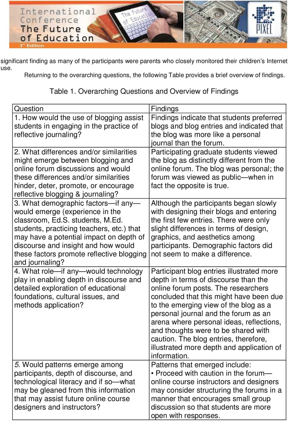 How would the use of blogging assist students in engaging in the practice of reflective journaling? 2.