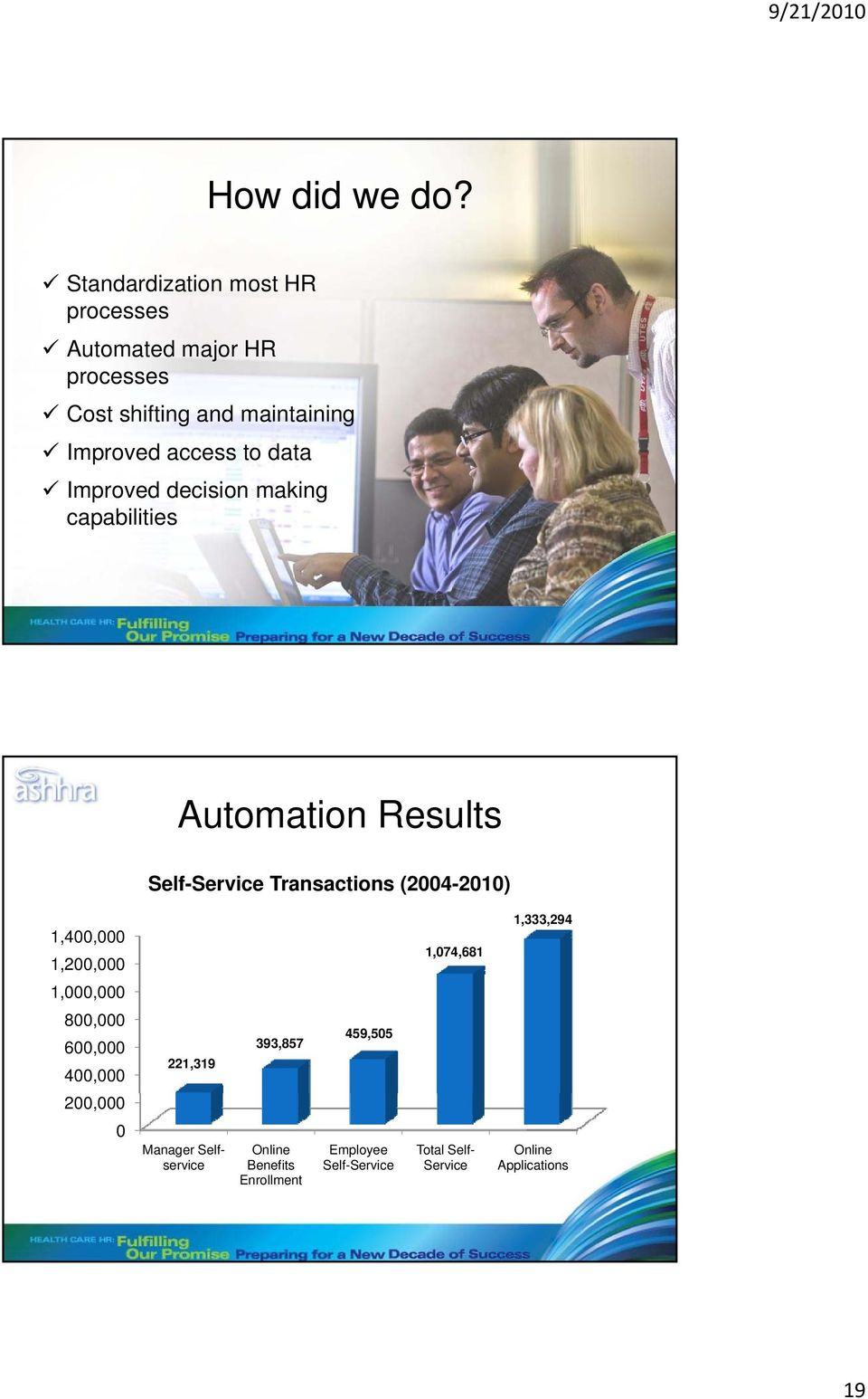 data Improved decision making capabilities Automation Results Self-Service Transactions (2004-2010) 1,400,000