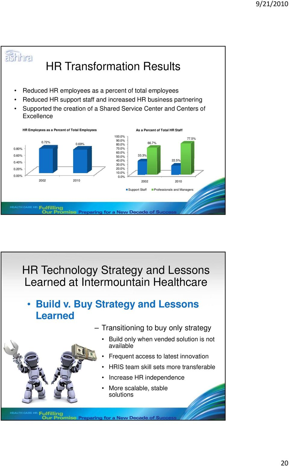 0% 20.0% 10.0% 0.0% 66.7% 33.3% 22.5% 2002 2010 77.5% Support Staff Professionals and Managers HR Technology Strategy and Lessons Learned at Intermountain Healthcare Build v.