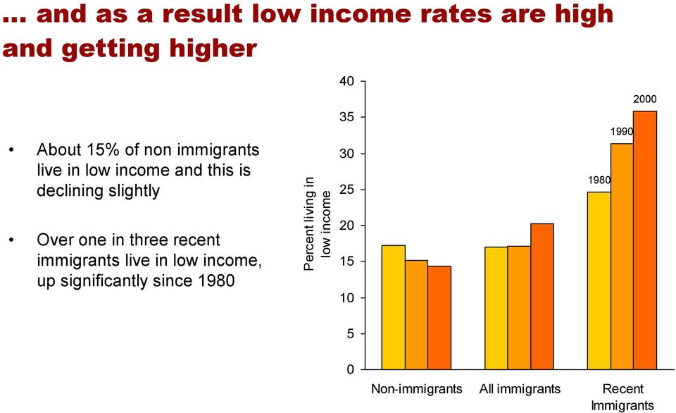 immigrants live in low income, up significantly since 1980 Percent living in low income