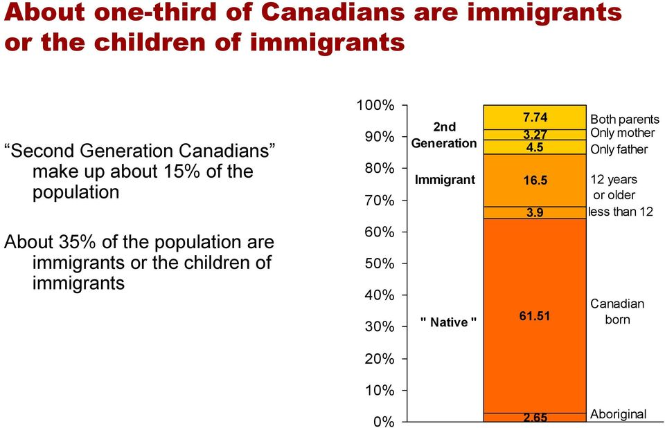 "80% 70% 60% 50% 40% 30% 2nd Generation Immigrant "" Native "" 7.74 3.27 4.5 16.5 3.9 61."