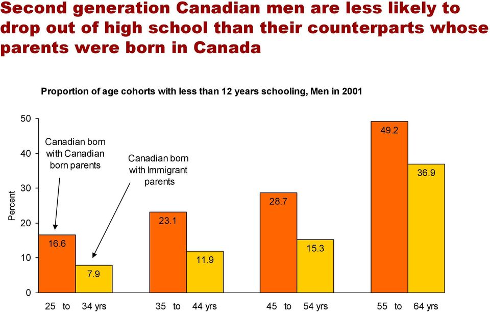 Percent 50 40 30 20 Canadian born with Canadian born parents Canadian born with Immigrant parents 23.1 28.