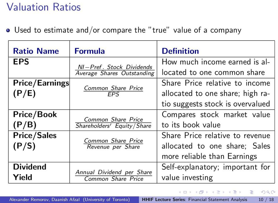 Price/Sales (P/S) Dividend Yield Common Share Price Shareholders Equity/Share Common Share Price Revenue per Share Annual Dividend per Share Common Share Price Compares stock market value to its book
